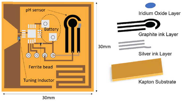 PAPERS-Pervasive Electromagnetics Lab